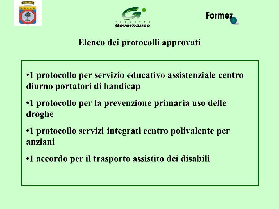 Elenco dei protocolli approvati 1 protocollo per servizio educativo assistenziale centro diurno portatori di handicap 1 protocollo per la prevenzione
