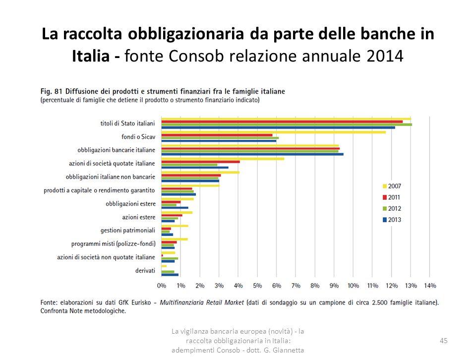 La raccolta obbligazionaria da parte delle banche in Italia - fonte Consob relazione annuale 2014 La vigilanza bancaria europea (novità) - la raccolta obbligazionaria in Italia: adempimenti Consob - dott.