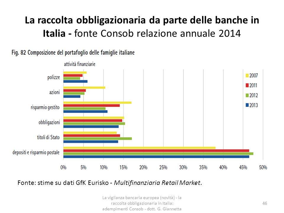 La vigilanza in materia di offerta al pubblico e ammissione alle negoziazioni di strumenti non equity - (fonte relazione annuale Consob 2014) La vigilanza bancaria europea (novità) - la raccolta obbligazionaria in Italia: adempimenti Consob - dott.
