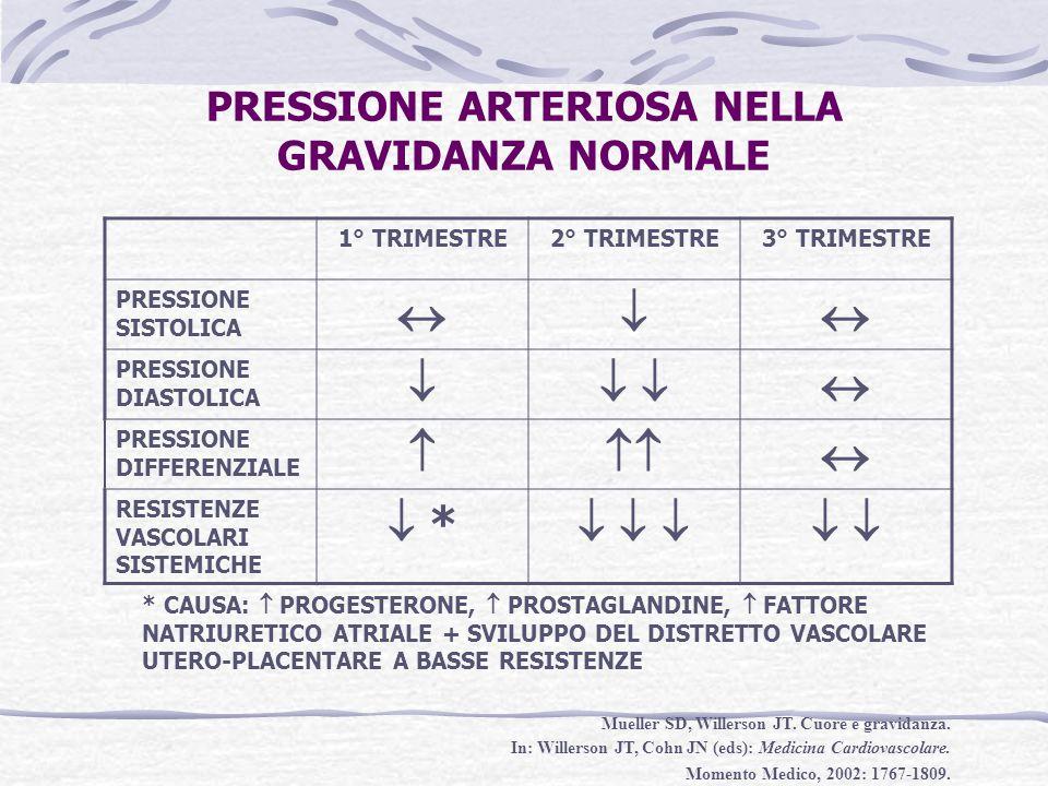 PRESSIONE ARTERIOSA NELLA GRAVIDANZA NORMALE 1° TRIMESTRE2° TRIMESTRE3° TRIMESTRE PRESSIONE SISTOLICA  PRESSIONE DIASTOLICA    PRESSIONE DIFF
