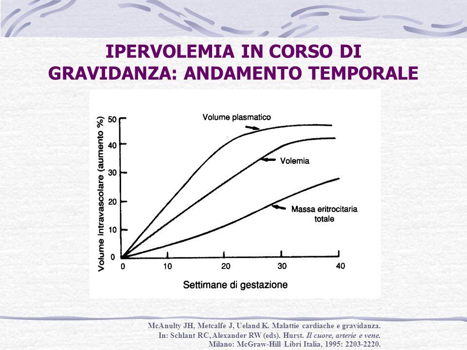 IPERVOLEMIA IN CORSO DI GRAVIDANZA: ANDAMENTO TEMPORALE McAnulty JH, Metcalfe J, Ueland K. Malattie cardiache e gravidanza. In: Schlant RC, Alexander
