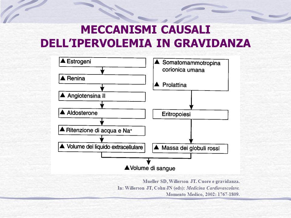 MECCANISMI CAUSALI DELL'IPERVOLEMIA IN GRAVIDANZA Mueller SD, Willerson JT. Cuore e gravidanza. In: Willerson JT, Cohn JN (eds): Medicina Cardiovascol