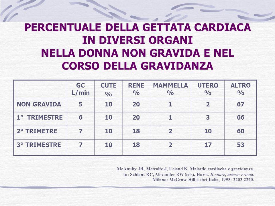 TRATTAMENTO ANTICOAGULANTE A LUNGO TERMINE NELLA PAZIENTE GRAVIDA (I) EFFETTI AVVERSI DEI DERIVATI CUMARINICI (warfarin, acenocumarolo):  EMBRIODISTROFIA NEL I TRIMESTRE (DEFORMITA' A CARICO DELLA PIRAMIDE NASALE E DELL'EPIFISI)  LESIONI A CARICO DEL SNC DURANTE TUTTA LA GRAVIDANZA  ABORTO SPONTANEO  ELEVATO RISCHIO EMORRAGICO MATERNO E FETALE EFFETTI AVVERSI DELL'EPARINA (ENF o EBPM) (NON ATTRAVERSA LA PLACENTA):  OSTEOPOROSI  EMATOMI NELLA SEDE DI INIEZIONE  TROMBOCITOPENIA (RARA) INDICAZIONI PRINCIPALI:  PROTESI VALVOLARI MECCANICA  CARDIOPATIA VALVOLARE CON FIBRILLAZIONE ATRIALE  FIBRILLAZIONE ATRIALE NON REUMATICA  CARDIOMIOPATIA PERIPARTUM  TROMBOEMBOLIA POLMONARE  SINDROME DA ANTICORPI ANTIFOSFOLIPIDI Mueller SD, Willerson JT.