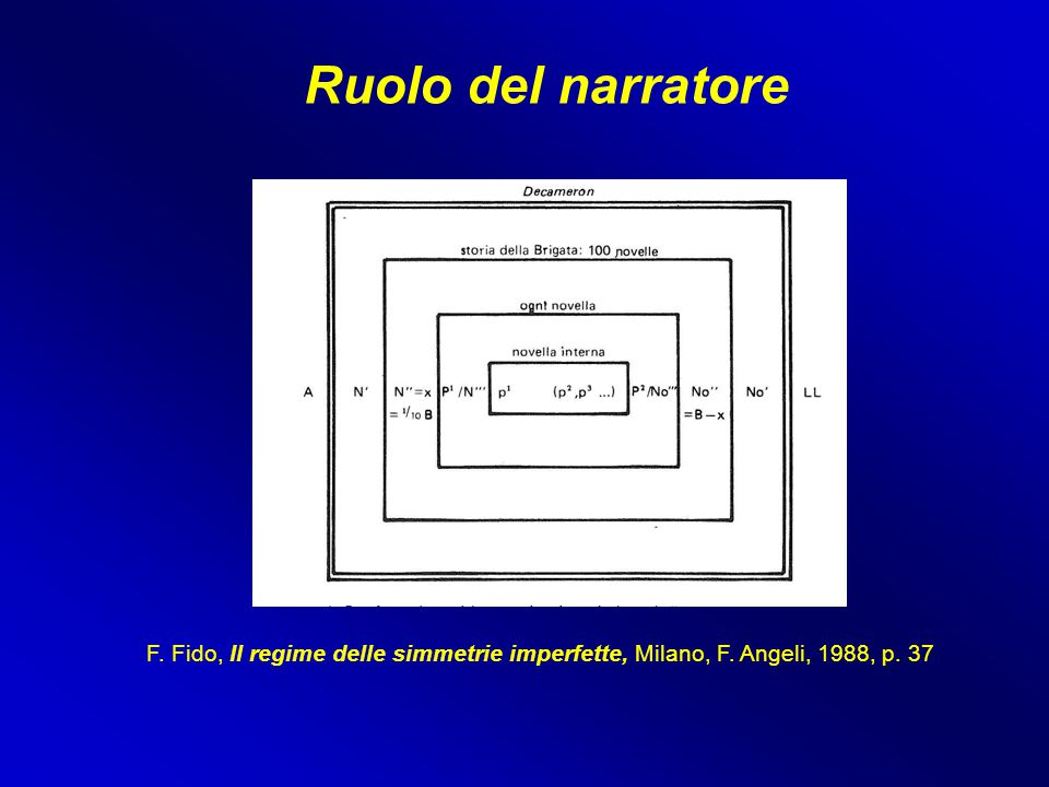 Ruolo del narratore F. Fido, Il regime delle simmetrie imperfette, Milano, F. Angeli, 1988, p. 37