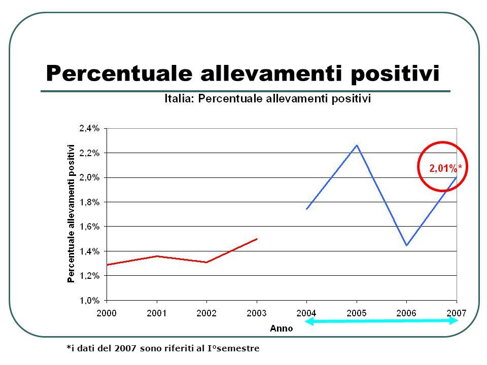 Percentuale allevamenti positivi Solo regioni non UI *i dati del 2007 sono riferiti al I°semestre
