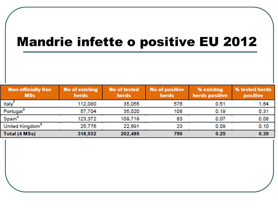 Mandrie infette o positive EU 2012