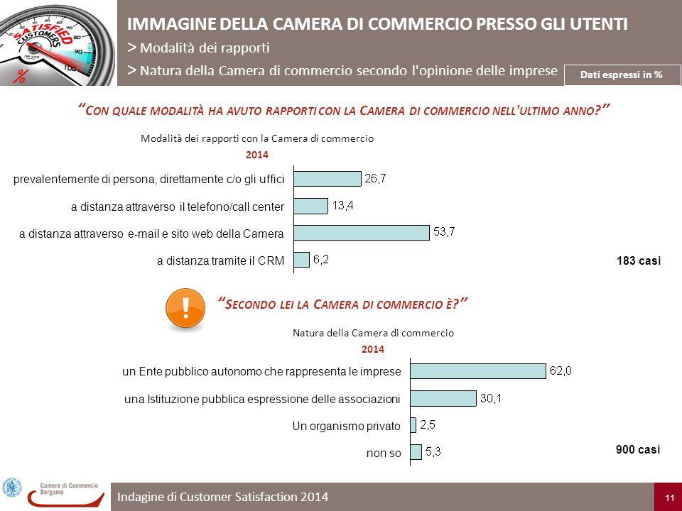 Indagine di Customer Satisfaction 2014 11 C ON QUALE MODALITÀ HA AVUTO RAPPORTI CON LA C AMERA DI COMMERCIO NELL ULTIMO ANNO IMMAGINE DELLA CAMERA DI COMMERCIO PRESSO GLI UTENTI > Modalità dei rapporti > Natura della Camera di commercio secondo l opinione delle imprese Modalità dei rapporti con la Camera di commercio 2014 Dati espressi in % a distanza tramite il CRM a distanza attraverso e-mail e sito web della Camera a distanza attraverso il telefono/call center prevalentemente di persona, direttamente c/o gli uffici S ECONDO LEI LA C AMERA DI COMMERCIO È Natura della Camera di commercio 2014 non so Un organismo privato una Istituzione pubblica espressione delle associazioni un Ente pubblico autonomo che rappresenta le imprese 183 casi 900 casi