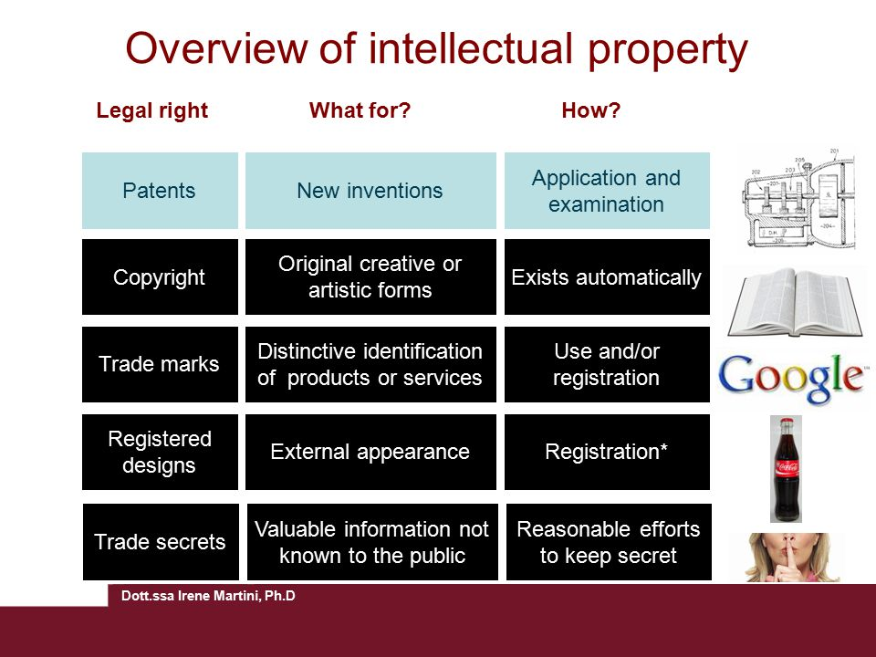 Dott.ssa Irene Martini, Ph.D Overview of intellectual property Legal rightWhat for?How.