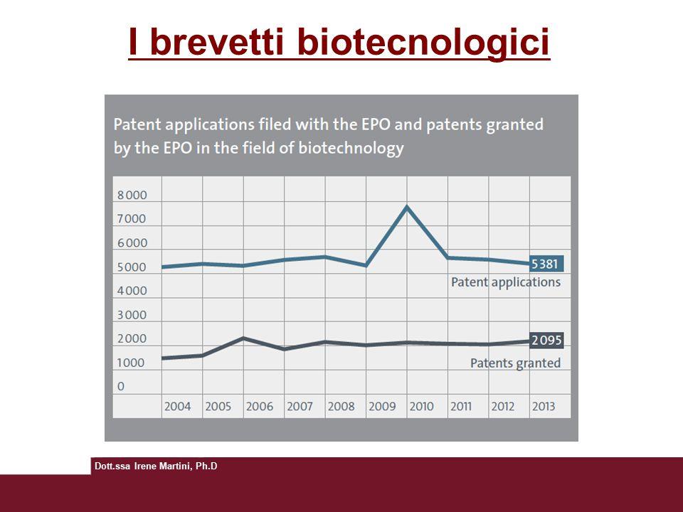Dott.ssa Irene Martini, Ph.D I brevetti biotecnologici