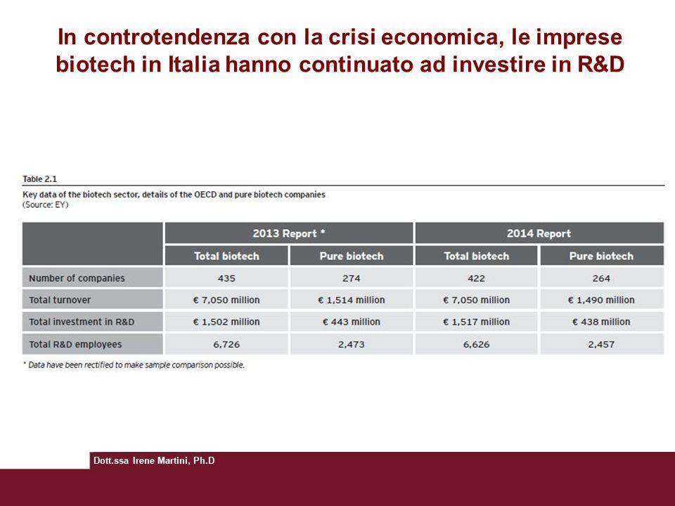 Dott.ssa Irene Martini, Ph.D In controtendenza con la crisi economica, le imprese biotech in Italia hanno continuato ad investire in R&D