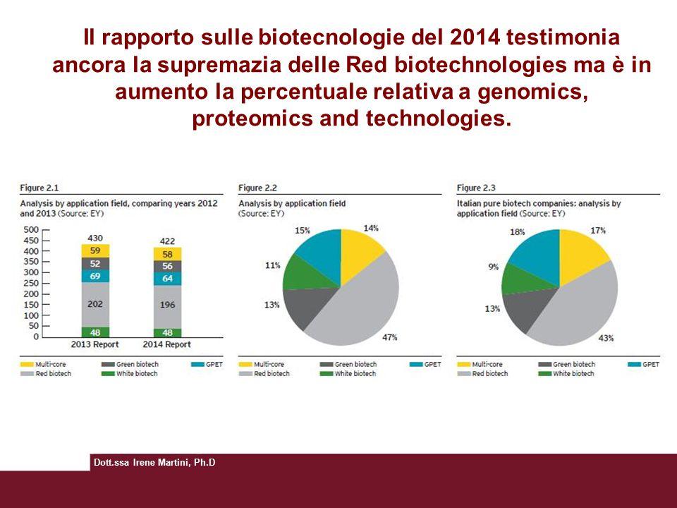 Dott.ssa Irene Martini, Ph.D Il rapporto sulle biotecnologie del 2014 testimonia ancora la supremazia delle Red biotechnologies ma è in aumento la percentuale relativa a genomics, proteomics and technologies.