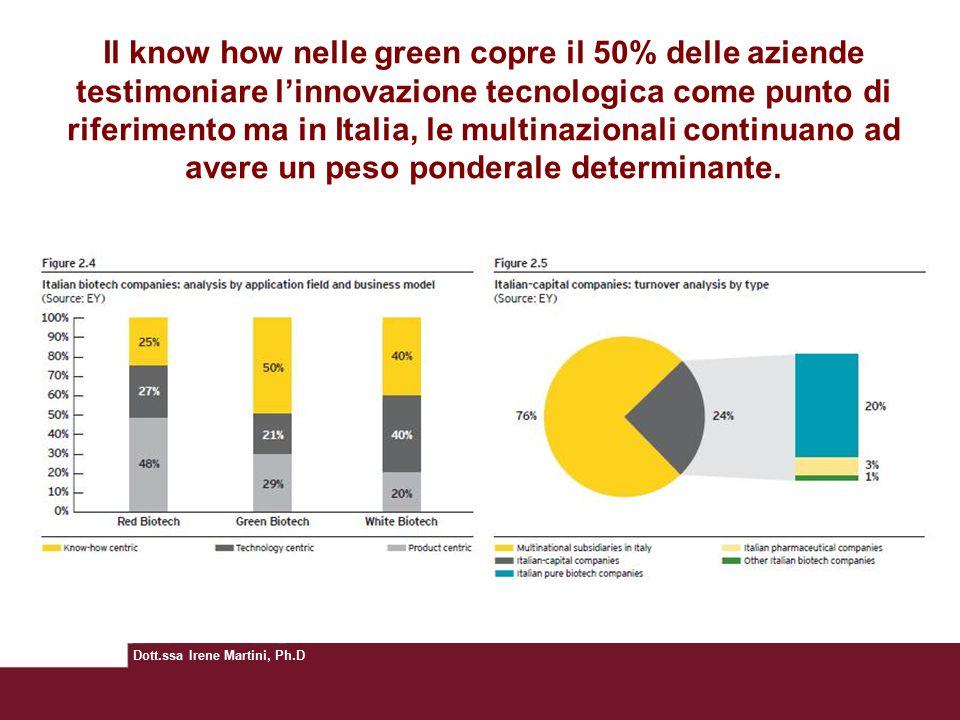 Dott.ssa Irene Martini, Ph.D Il know how nelle green copre il 50% delle aziende testimoniare l'innovazione tecnologica come punto di riferimento ma in Italia, le multinazionali continuano ad avere un peso ponderale determinante.