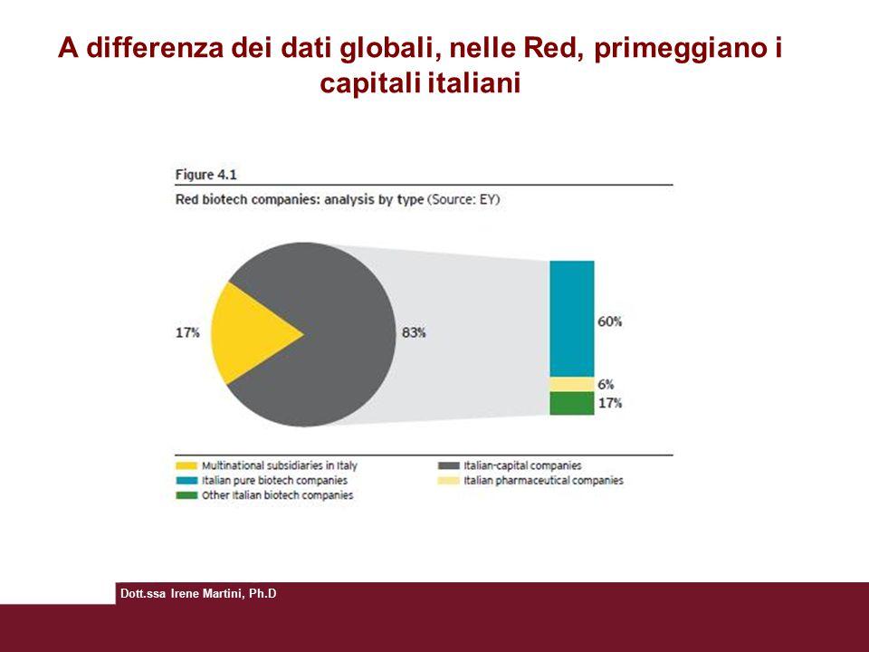 Dott.ssa Irene Martini, Ph.D Ricerca e sviluppo settore biotech A differenza dei dati globali, nelle Red, primeggiano i capitali italiani