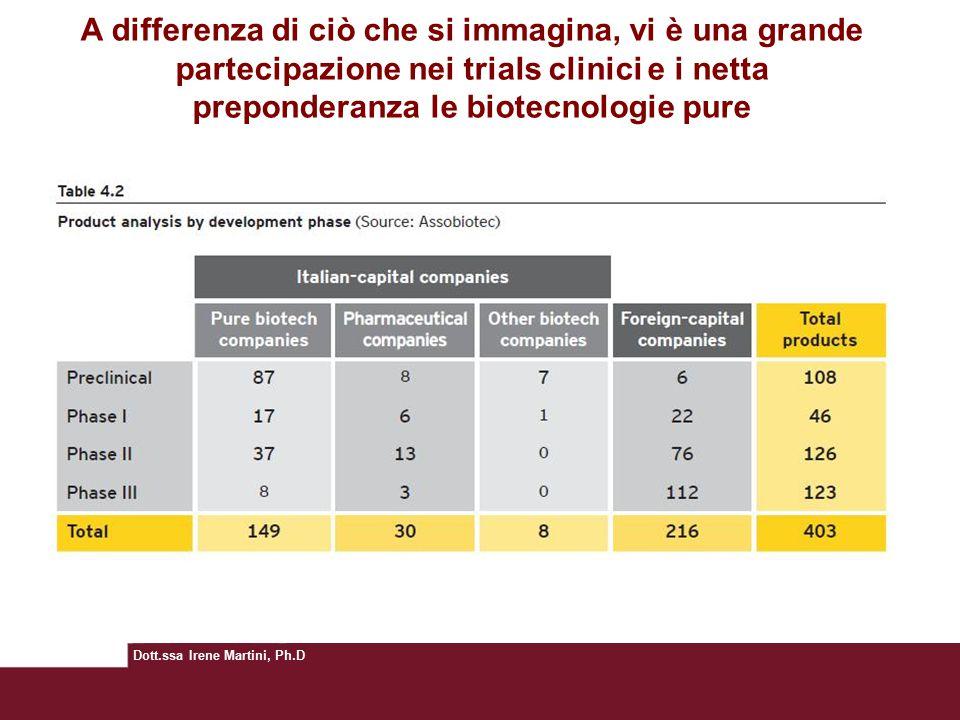 Dott.ssa Irene Martini, Ph.D A differenza di ciò che si immagina, vi è una grande partecipazione nei trials clinici e i netta preponderanza le biotecnologie pure