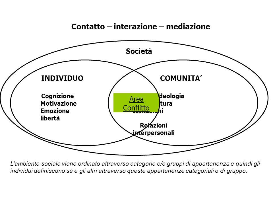 COMUNITA' Ideologia Cultura Istituzioni Relazioni interpersonali Società Area Conflitto INDIVIDUO Cognizione Motivazione Emozione libertà Contatto – i
