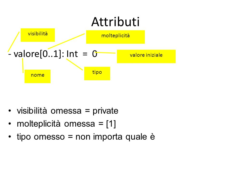 Attributi - valore[0..1]: Int = 0 nome visibilità tipo valore iniziale molteplicità visibilità omessa = private molteplicità omessa = [1] tipo omesso = non importa quale è