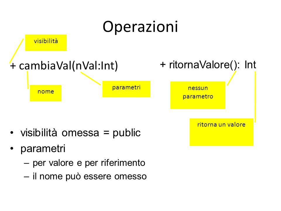 Operazioni + cambiaVal(nVal:Int) nome visibilità parametri visibilità omessa = public parametri –per valore e per riferimento –il nome può essere omesso nessun parametro ritorna un valore + ritornaValore(): Int