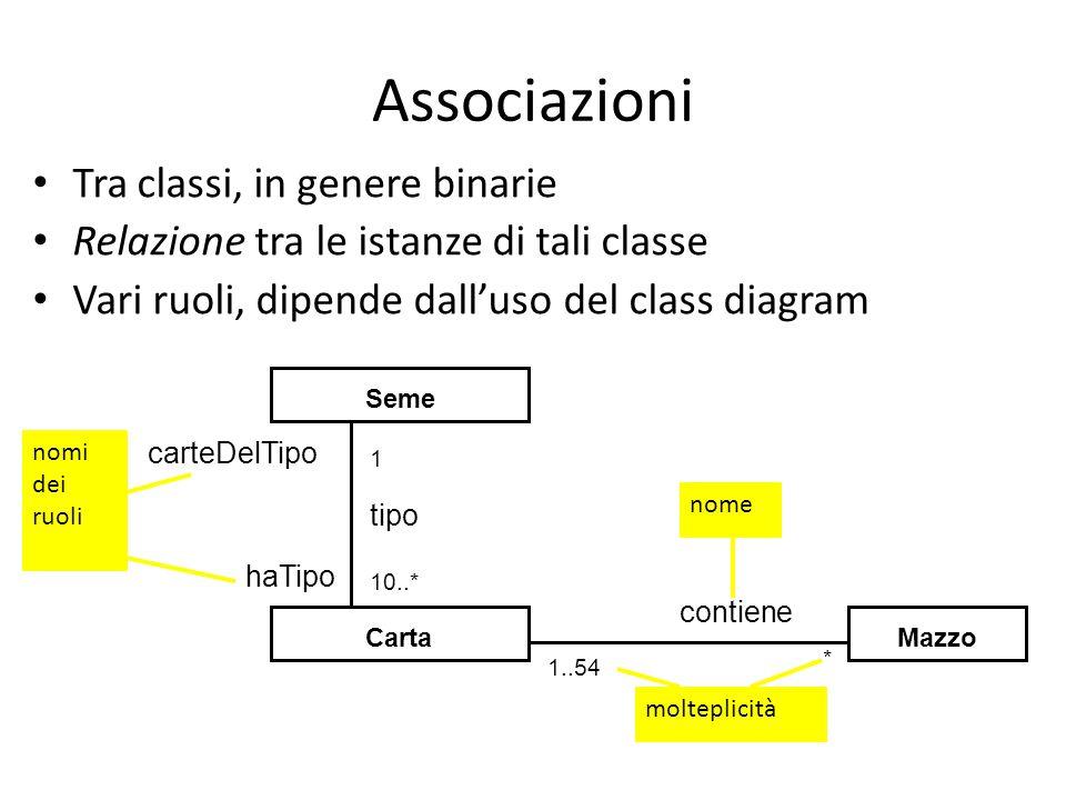 Associazioni Tra classi, in genere binarie Relazione tra le istanze di tali classe Vari ruoli, dipende dall'uso del class diagram Carta Seme Mazzo nome contiene * 1..54 molteplicità haTipo carteDelTipo tipo 10..* 1 nomi dei ruoli