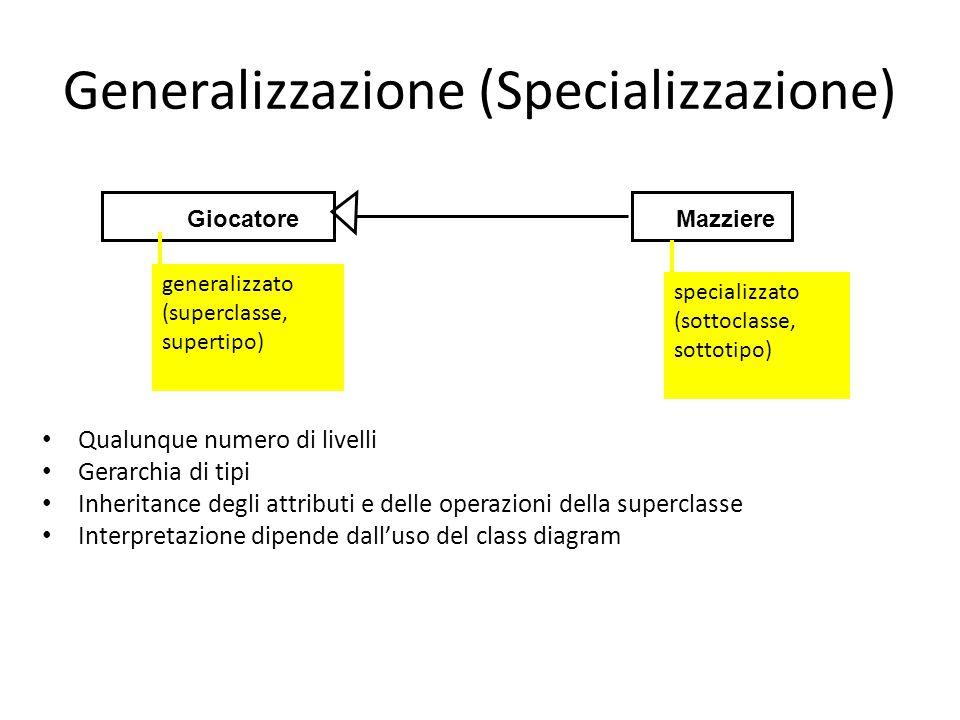 Generalizzazione (Specializzazione) Qualunque numero di livelli Gerarchia di tipi Inheritance degli attributi e delle operazioni della superclasse Interpretazione dipende dall'uso del class diagram GiocatoreMazziere specializzato (sottoclasse, sottotipo) generalizzato (superclasse, supertipo)