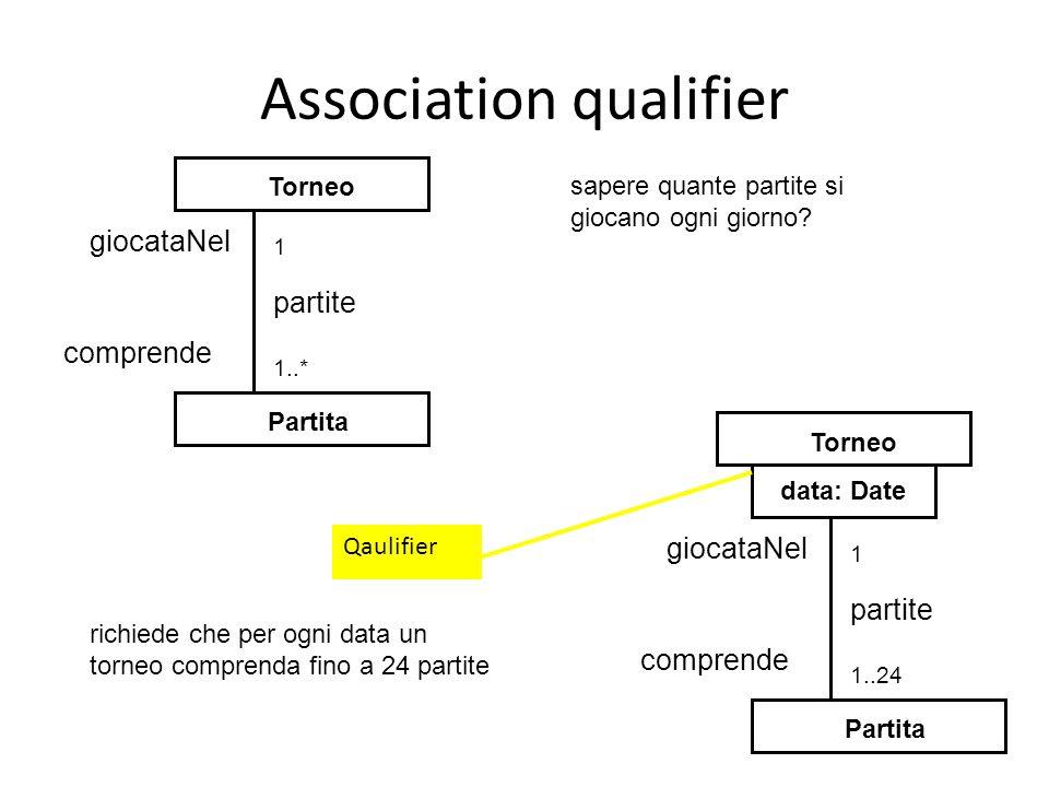 Association qualifier Partita Torneo partite 1..* 1 giocataNel comprende sapere quante partite si giocano ogni giorno.