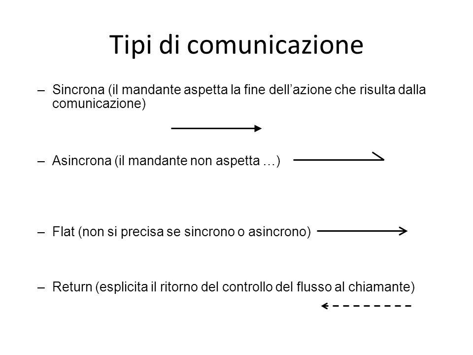 Tipi di comunicazione –Sincrona (il mandante aspetta la fine dell'azione che risulta dalla comunicazione) –Asincrona (il mandante non aspetta …) –Flat (non si precisa se sincrono o asincrono) –Return (esplicita il ritorno del controllo del flusso al chiamante)