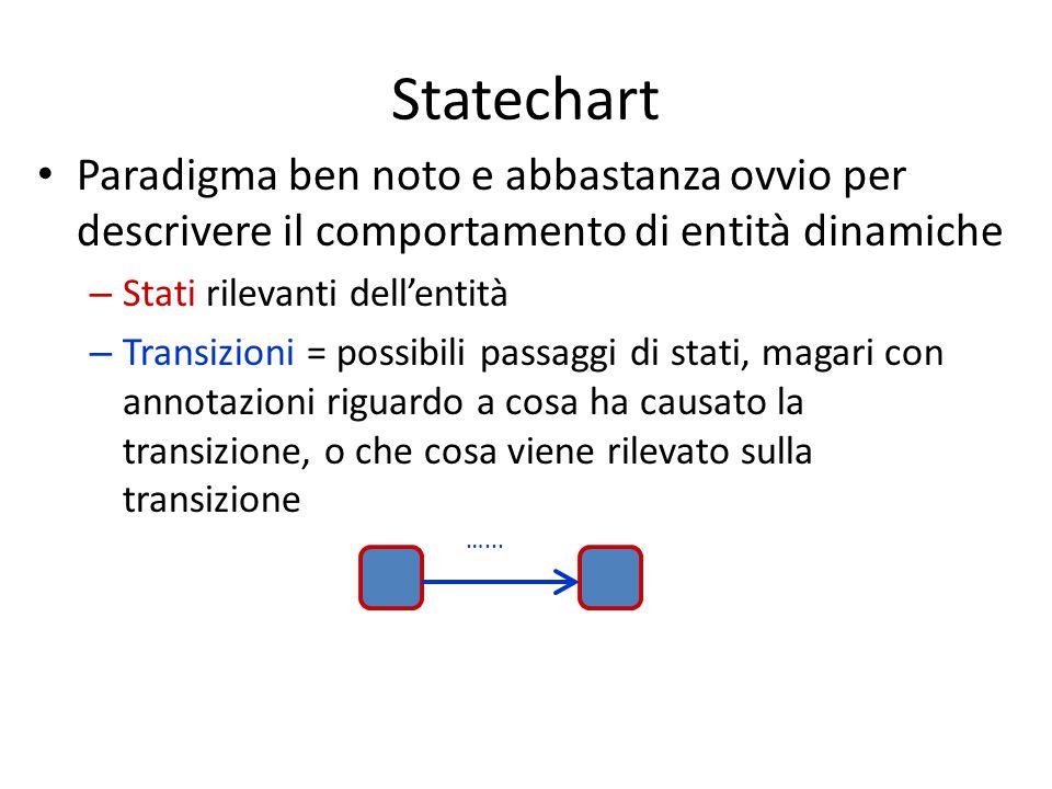 Statechart Paradigma ben noto e abbastanza ovvio per descrivere il comportamento di entità dinamiche – Stati rilevanti dell'entità – Transizioni = possibili passaggi di stati, magari con annotazioni riguardo a cosa ha causato la transizione, o che cosa viene rilevato sulla transizione …...