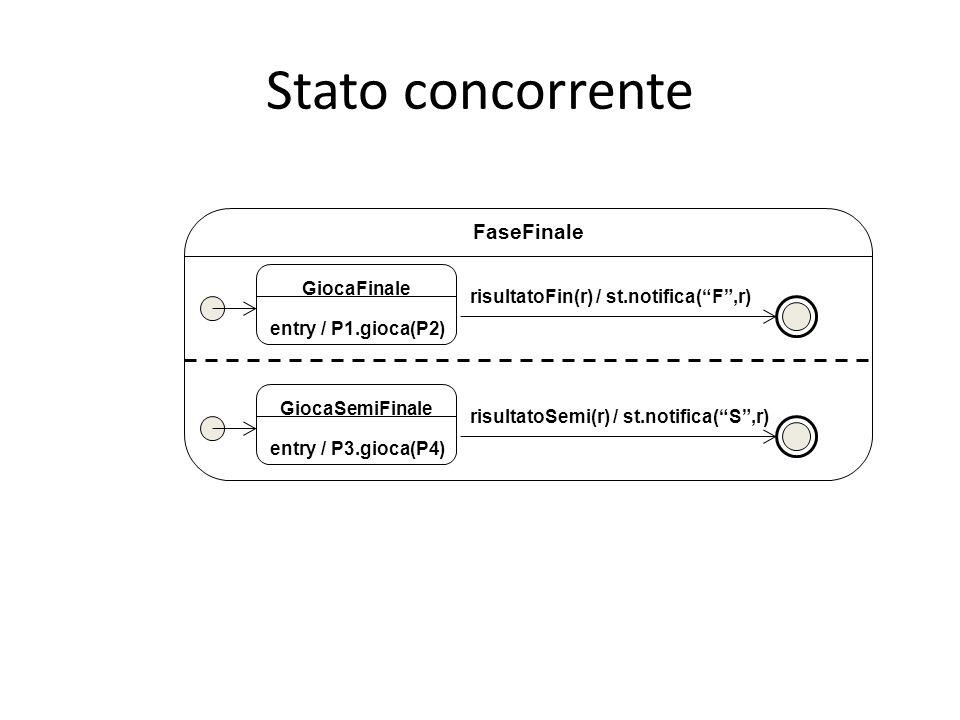 Stato concorrente FaseFinale risultatoFin(r) / st.notifica( F ,r) GiocaFinale entry / P1.gioca(P2) risultatoSemi(r) / st.notifica( S ,r) GiocaSemiFinale entry / P3.gioca(P4)
