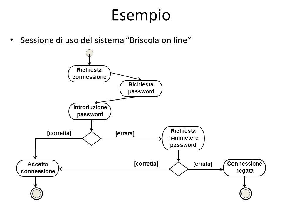 Esempio Sessione di uso del sistema Briscola on line Richiesta password Introduzione password [errata] Richiesta ri-immetere password [corretta] [errata] Connessione negata Accetta connessione [corretta] Richiesta connessione