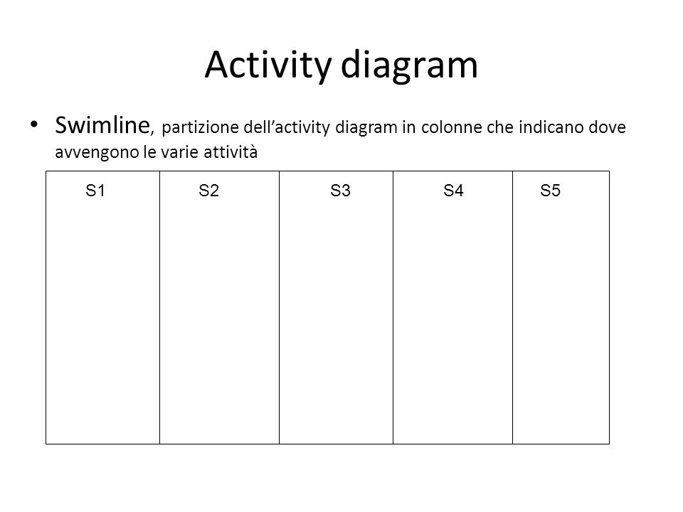 Activity diagram Swimline, partizione dell'activity diagram in colonne che indicano dove avvengono le varie attività S1S2S3S4S5