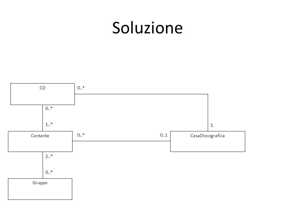 Soluzione CantanteCasaDiscografica Gruppo 0..* 0..1 2..* 0..* CD 0..* 1..* 1 0..*