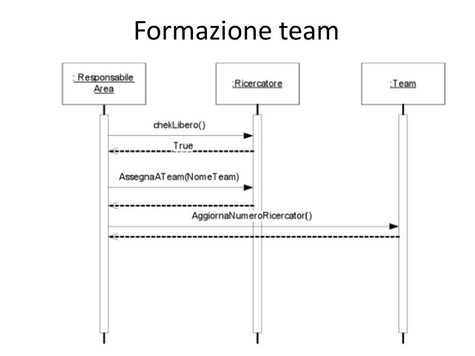 Formazione team