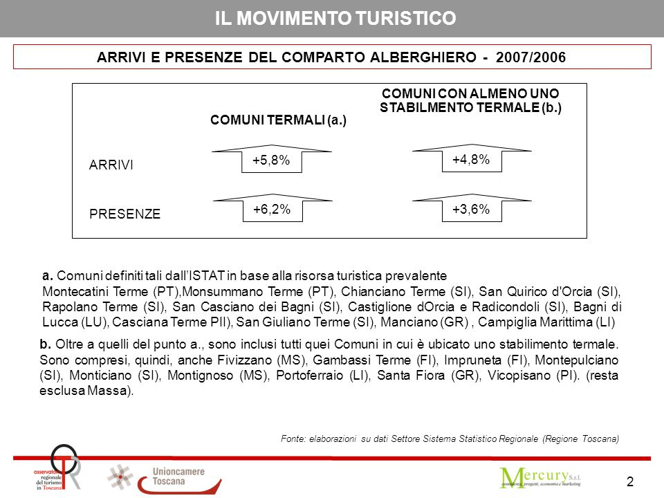 2 IL MOVIMENTO TURISTICO ARRIVI E PRESENZE DEL COMPARTO ALBERGHIERO - 2007/2006 COMUNI TERMALI (a.) a. Comuni definiti tali dall'ISTAT in base alla ri