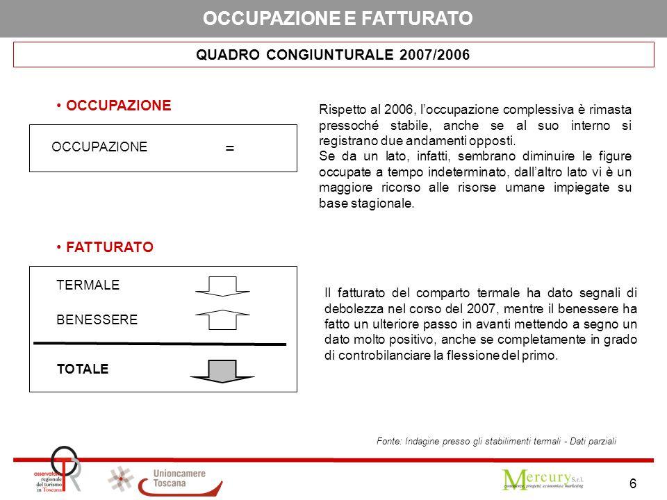 6 OCCUPAZIONE E FATTURATO QUADRO CONGIUNTURALE 2007/2006 BENESSERE TERMALE TOTALE OCCUPAZIONE FATTURATO OCCUPAZIONE = Rispetto al 2006, l'occupazione