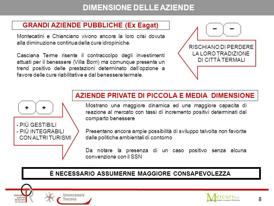 8 DIMENSIONE DELLE AZIENDE GRANDI AZIENDE PUBBLICHE (Ex Eagat) Montecatini e Chianciano vivono ancora la loro crisi dovuta alla diminuzione continua