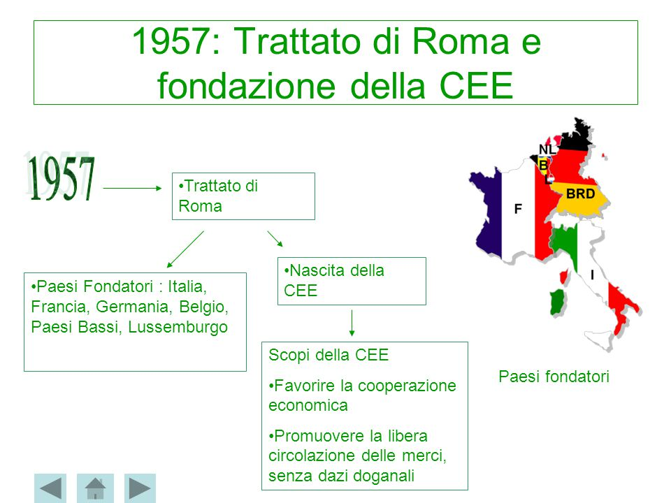 1957: Trattato di Roma e fondazione della CEE Trattato di Roma Nascita della CEE Paesi Fondatori : Italia, Francia, Germania, Belgio, Paesi Bassi, Lus