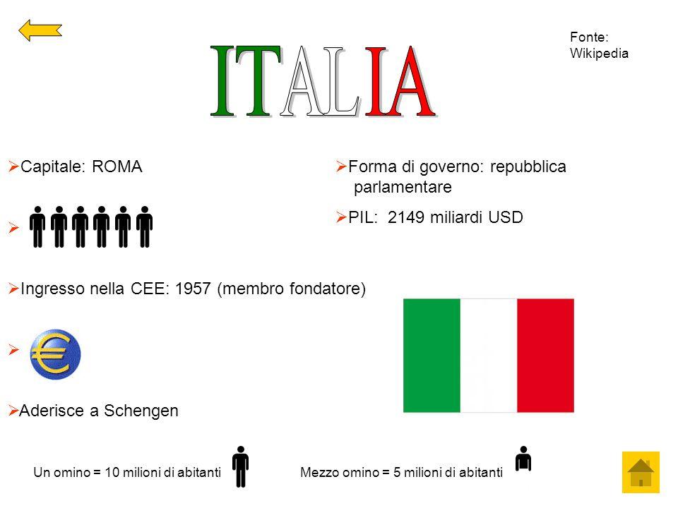  Capitale: ROMA   Ingresso nella CEE: 1957 (membro fondatore)   Aderisce a Schengen  Forma di governo: repubblica parlamentare  PIL: 2149 milia