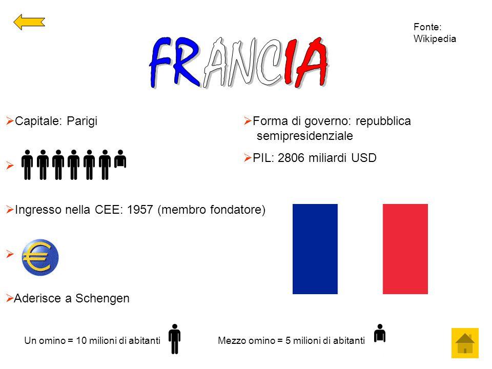  Capitale: Parigi   Ingresso nella CEE: 1957 (membro fondatore)   Aderisce a Schengen  Forma di governo: repubblica semipresidenziale  PIL: 280