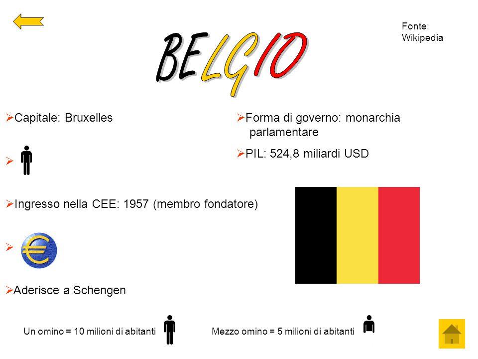  Capitale: Bruxelles   Ingresso nella CEE: 1957 (membro fondatore)   Aderisce a Schengen  Forma di governo: monarchia parlamentare  PIL: 524,8