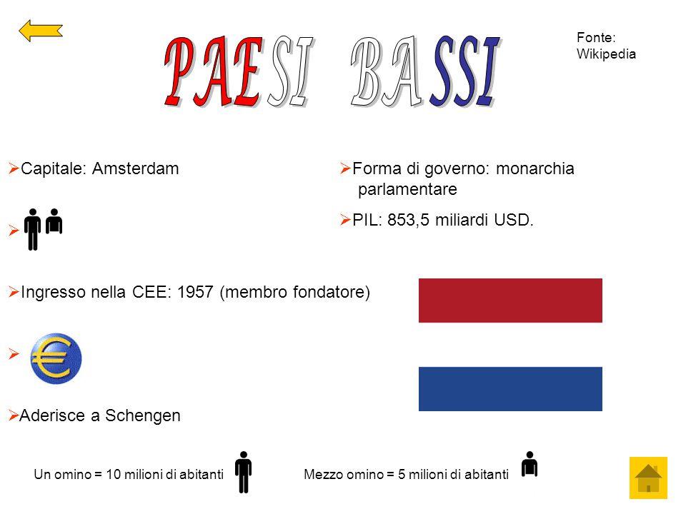  Capitale: Amsterdam   Ingresso nella CEE: 1957 (membro fondatore)   Aderisce a Schengen  Forma di governo: monarchia parlamentare  PIL: 853,5