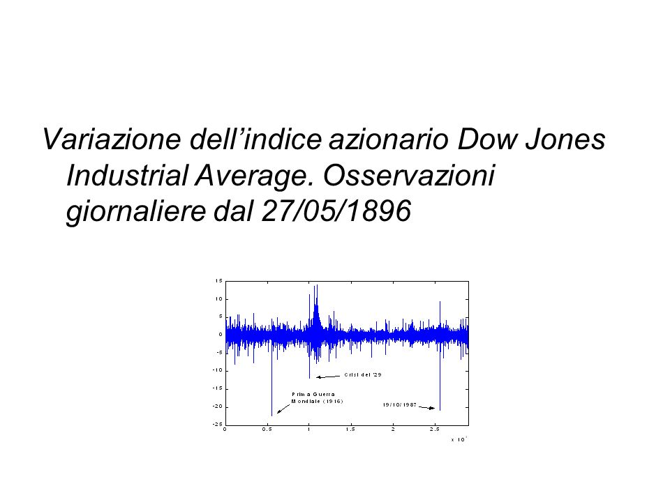 Variazione dell'indice azionario Dow Jones Industrial Average.