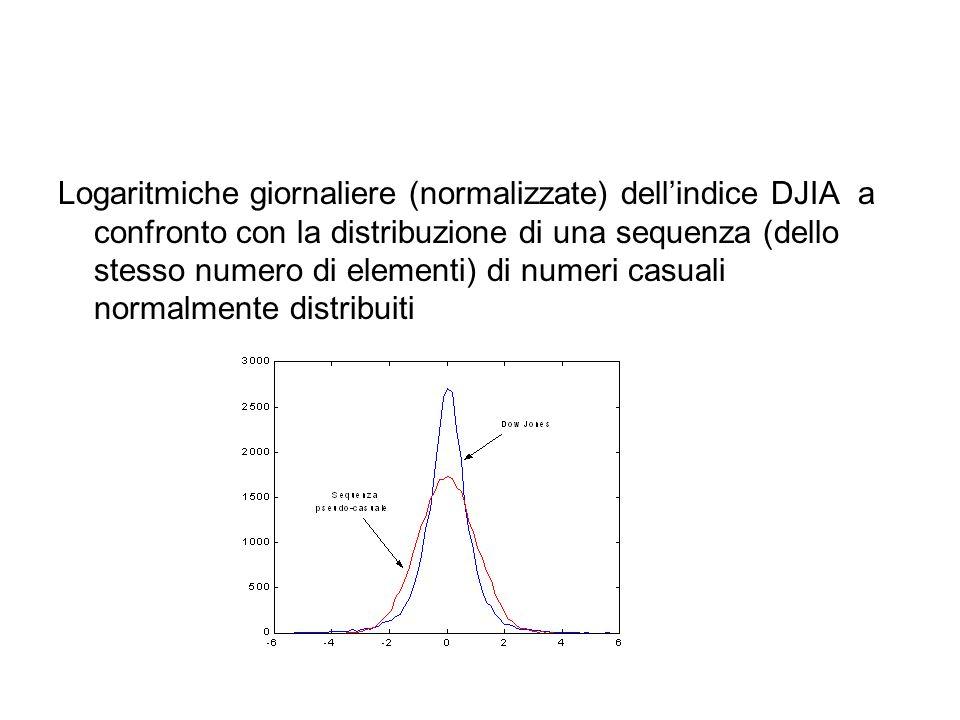 Logaritmiche giornaliere (normalizzate) dell'indice DJIA a confronto con la distribuzione di una sequenza (dello stesso numero di elementi) di numeri casuali normalmente distribuiti