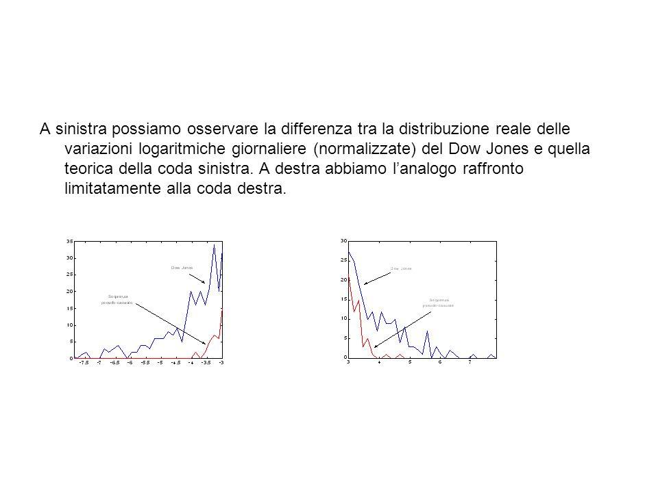 A sinistra possiamo osservare la differenza tra la distribuzione reale delle variazioni logaritmiche giornaliere (normalizzate) del Dow Jones e quella teorica della coda sinistra.