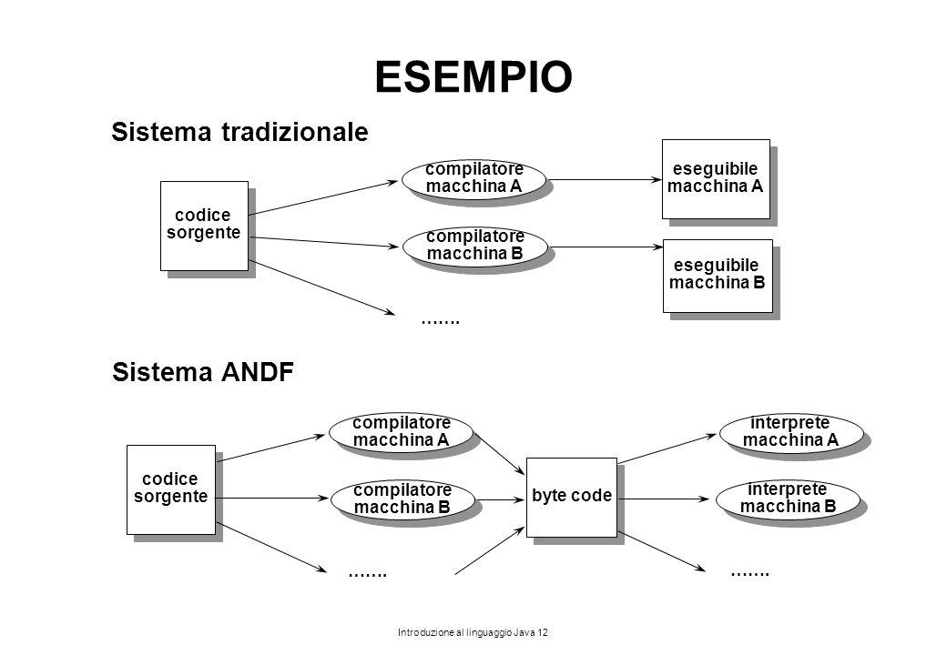 Introduzione al linguaggio Java 12 ESEMPIO Sistema tradizionale codice sorgente codice sorgente eseguibile macchina A eseguibile macchina A compilator