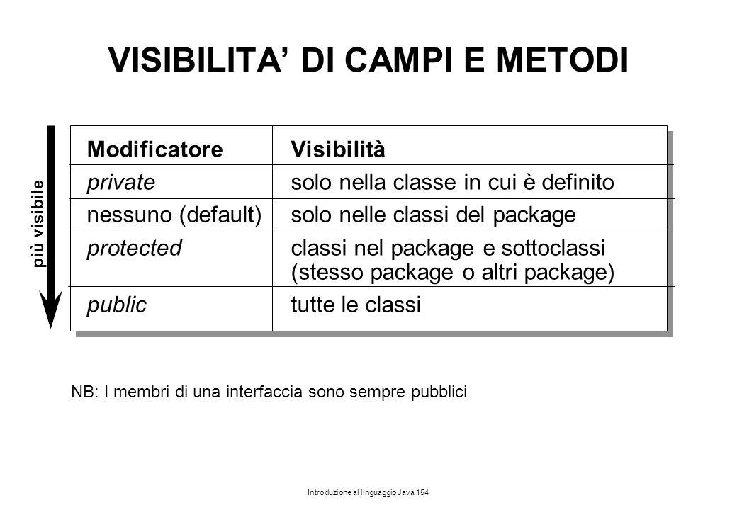 Introduzione al linguaggio Java 154 VISIBILITA' DI CAMPI E METODI ModificatoreVisibilità privatesolo nella classe in cui è definito nessuno (default)s