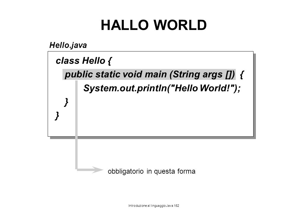 Introduzione al linguaggio Java 162 Hello.java HALLO WORLD class Hello { public static void main (String args []) { System.out.println(