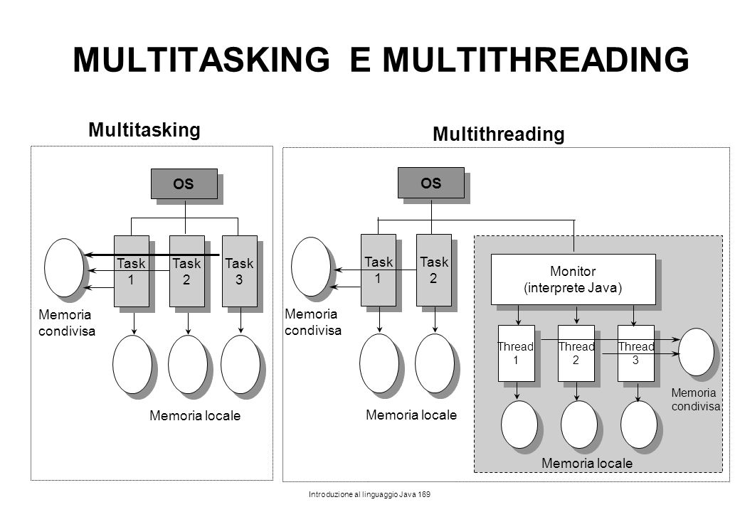 Introduzione al linguaggio Java 169 MULTITASKING E MULTITHREADING OS Task 1 Task 2 Task 3 Memoria locale Memoria condivisa Multitasking Multithreading