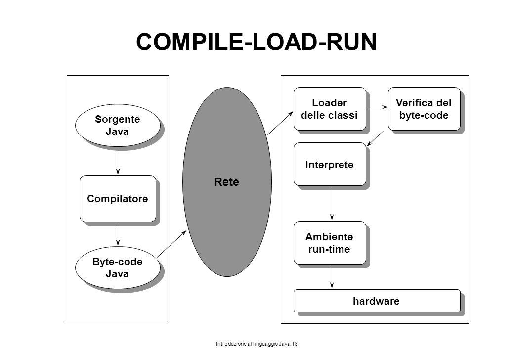 Introduzione al linguaggio Java 18 COMPILE-LOAD-RUN Compilatore Byte-code Java Byte-code Java Rete hardware Loader delle classi Loader delle classi In