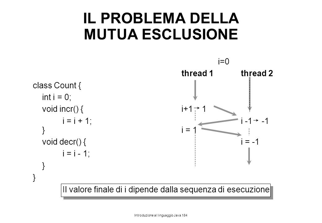 Introduzione al linguaggio Java 184 i=0 thread 1thread 2 class Count { int i = 0; void incr() { i+1 1 i = i + 1;i -1 -1 }i = 1 void decr() {i = -1 i =