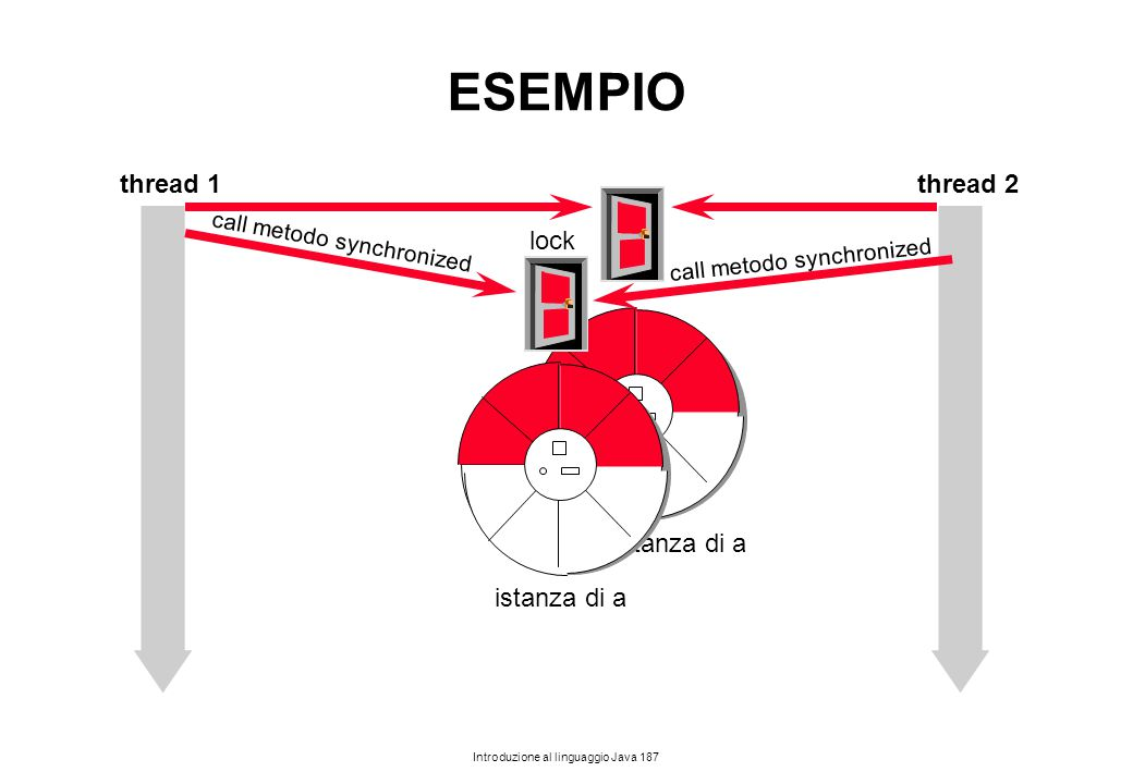 Introduzione al linguaggio Java 187 istanza di a ESEMPIO thread 1thread 2 istanza di a lock call metodo synchronized
