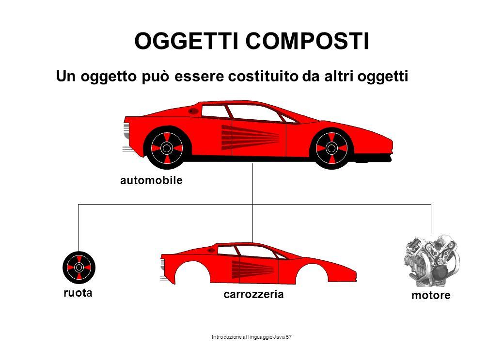 Introduzione al linguaggio Java 57 OGGETTI COMPOSTI automobile ruota carrozzeria Un oggetto può essere costituito da altri oggetti motore
